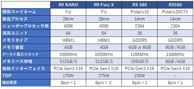 あえて「R9 NANO」という選択肢。 そのOC性能と「RX480、RX580