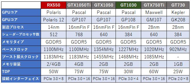 Radeon RX 550」レビュー ~AMDとNVIDIAの水面化で繰り広げ