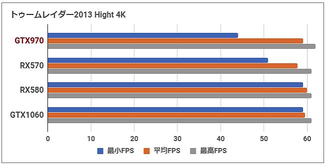2019年も「Geforce GTX 970」で粘る。「GTX1650」「GTX1060」「RX570」と