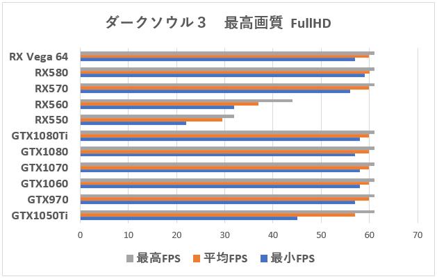 試される信仰心「Radeon RX Vega 64」AMD最強GPUレビュー 。ベンチマーク