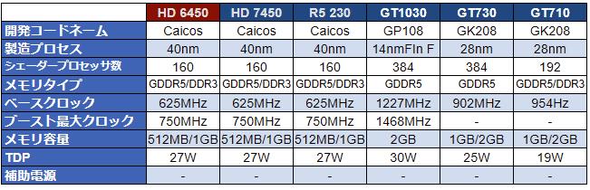 映ればそれで良い。「Radeon HD 6450」→「HD 7450」→「R5 230」と