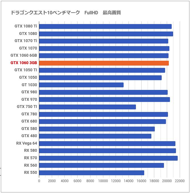 6GB版と徹底比較「GeForce GTX 1060 3GB」レビュー。オーナーの評価が
