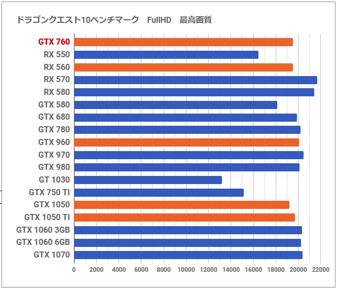 Gtx 760 vs gtx 1060 3gb | ЕНТ, ПГК, гранты, стипендии, ВУЗы