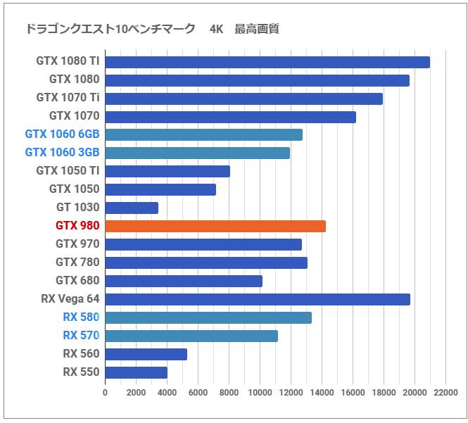 Gtx 1080 Vs 1060 3gb