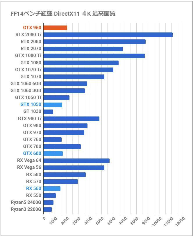 4年目の「GeForce GTX 960」を最新GPUと比較レビュー。前世代の